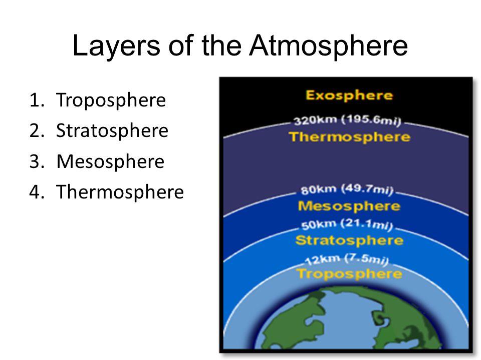Layers of the Atmosphere 1.Troposphere 2.Stratosphere 3.Mesosphere 4.Thermosphere