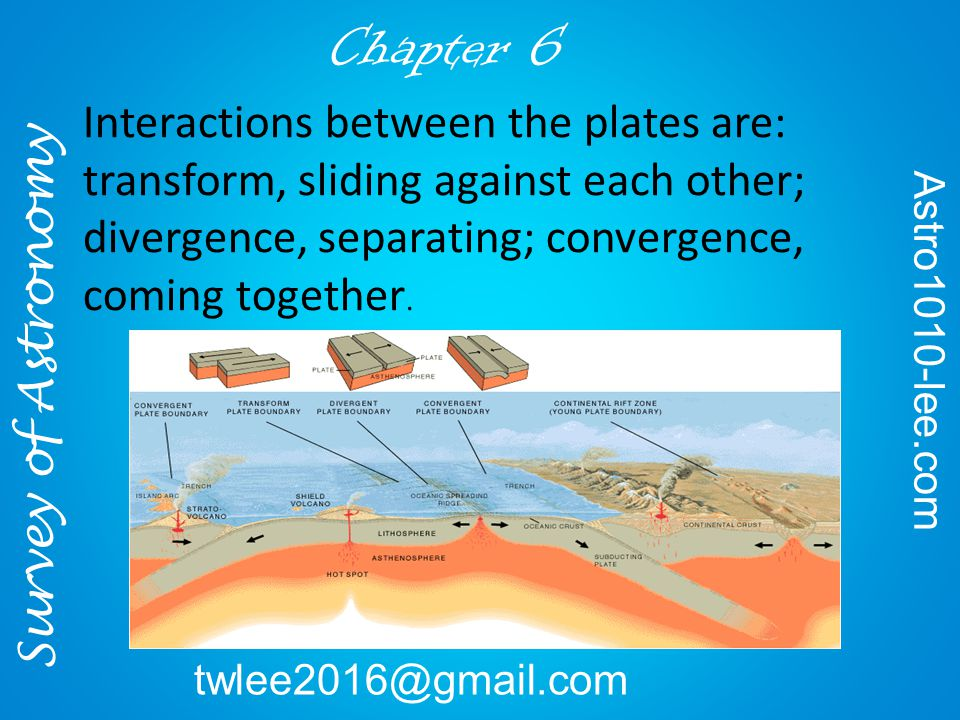 Interactions between the plates are: transform, sliding against each other; divergence, separating; convergence, coming together.