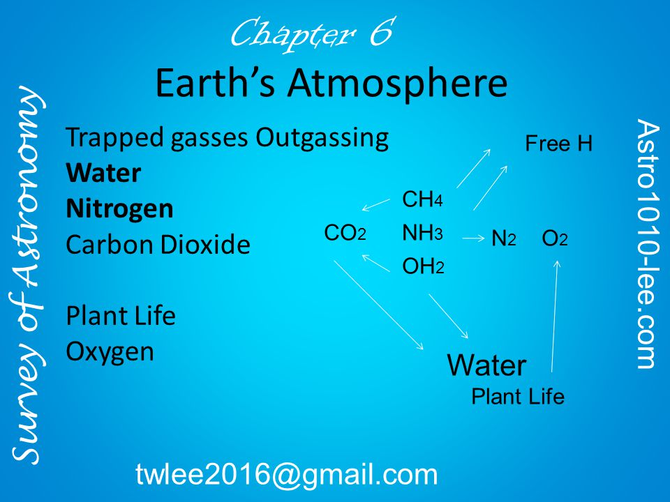 Free H CH 4 NH 3 OH 2 CO 2 N2N2 Water Plant Life O2O2 Trapped gasses Outgassing Water Nitrogen Carbon Dioxide Plant Life Oxygen Survey of Astronomy Astro1010-lee.com twlee2016@gmail.com Chapter 6 Earth's Atmosphere