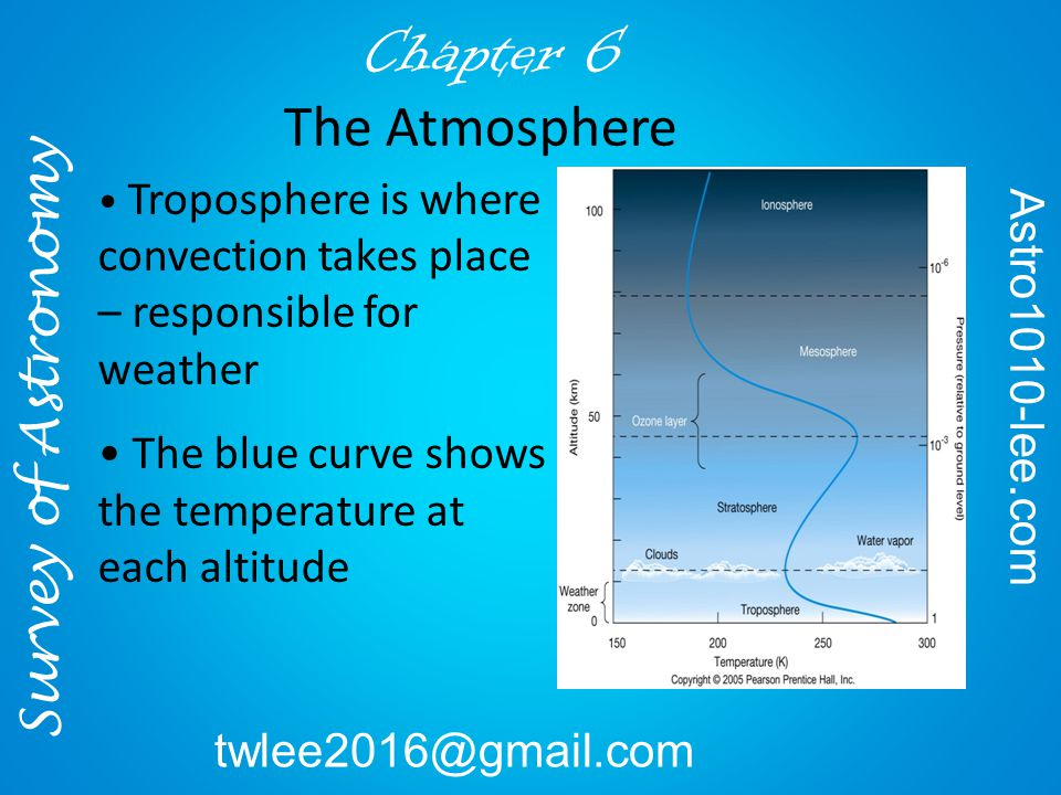 Troposphere is where convection takes place – responsible for weather The blue curve shows the temperature at each altitude Survey of Astronomy Astro1010-lee.com twlee2016@gmail.com Chapter 6 The Atmosphere