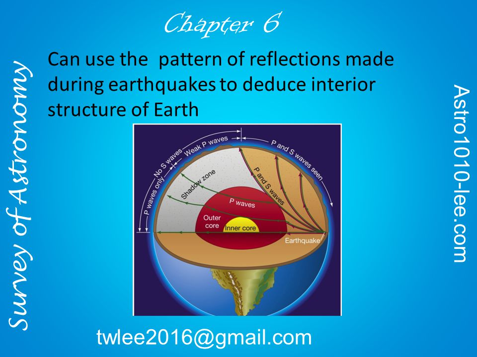 Can use the pattern of reflections made during earthquakes to deduce interior structure of Earth Survey of Astronomy Astro1010-lee.com twlee2016@gmail.com Chapter 6