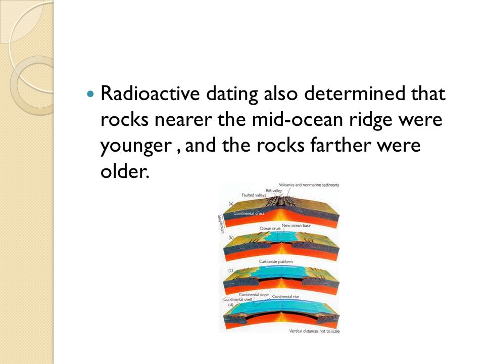 Radioactive dating also determined that rocks nearer the mid-ocean ridge were younger, and the rocks farther were older.