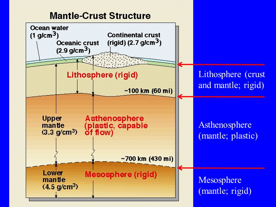 Lithosphere (crust and mantle; rigid) Asthenosphere (mantle; plastic) Mesosphere (mantle; rigid)
