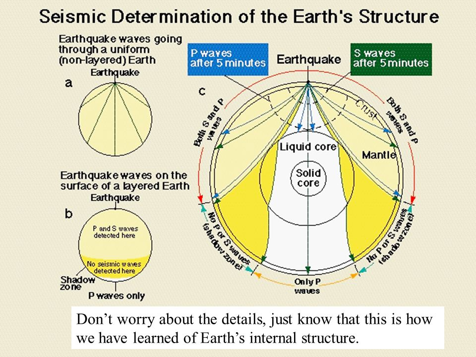Don't worry about the details, just know that this is how we have learned of Earth's internal structure.