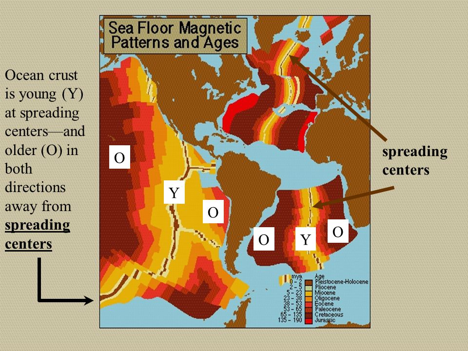 Ocean crust is young (Y) at spreading centers—and older (O) in both directions away from spreading centers Y O O YO O spreading centers