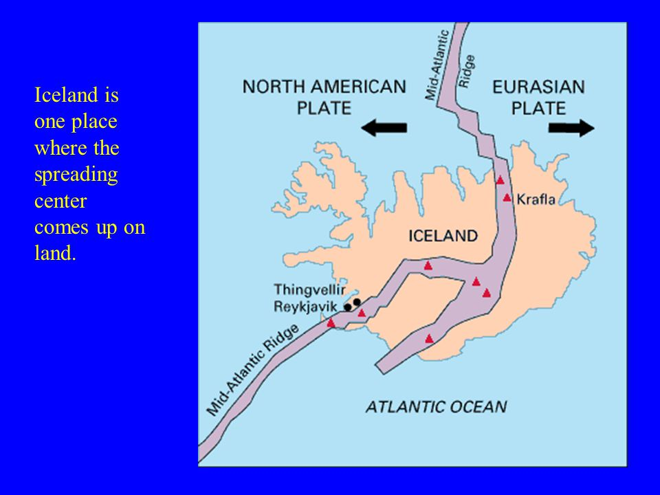 Iceland is one place where the spreading center comes up on land.