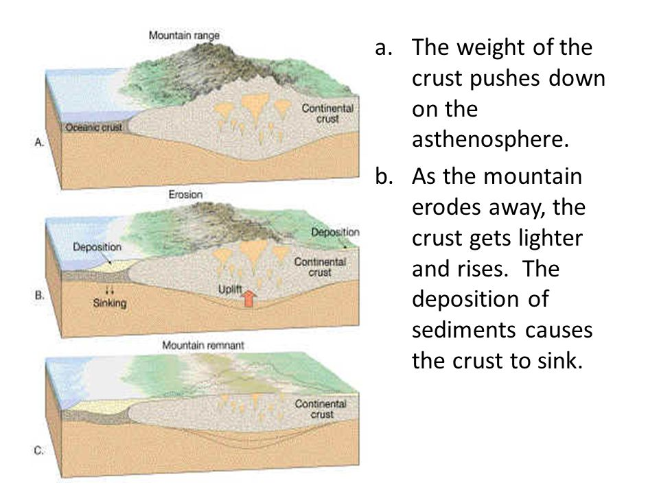 a.The weight of the crust pushes down on the asthenosphere.