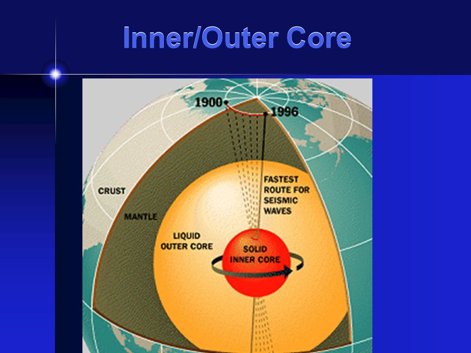 Inner/Outer Core