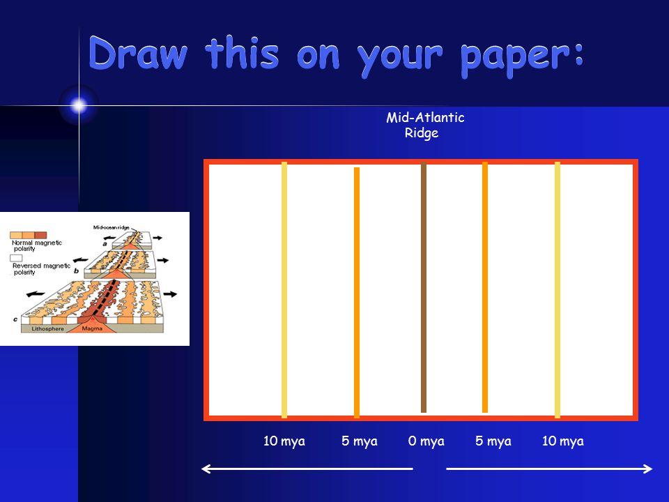 Draw this on your paper: Mid-Atlantic Ridge 5 mya 10 mya 0 mya