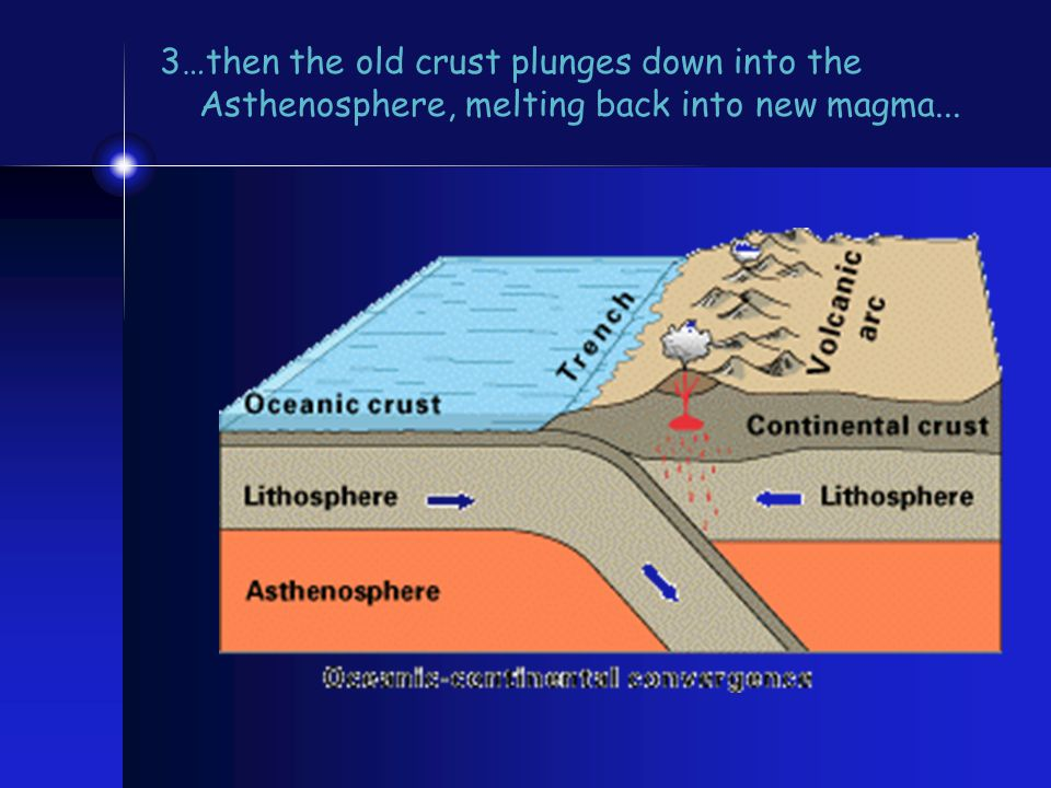 3…then the old crust plunges down into the Asthenosphere, melting back into new magma...