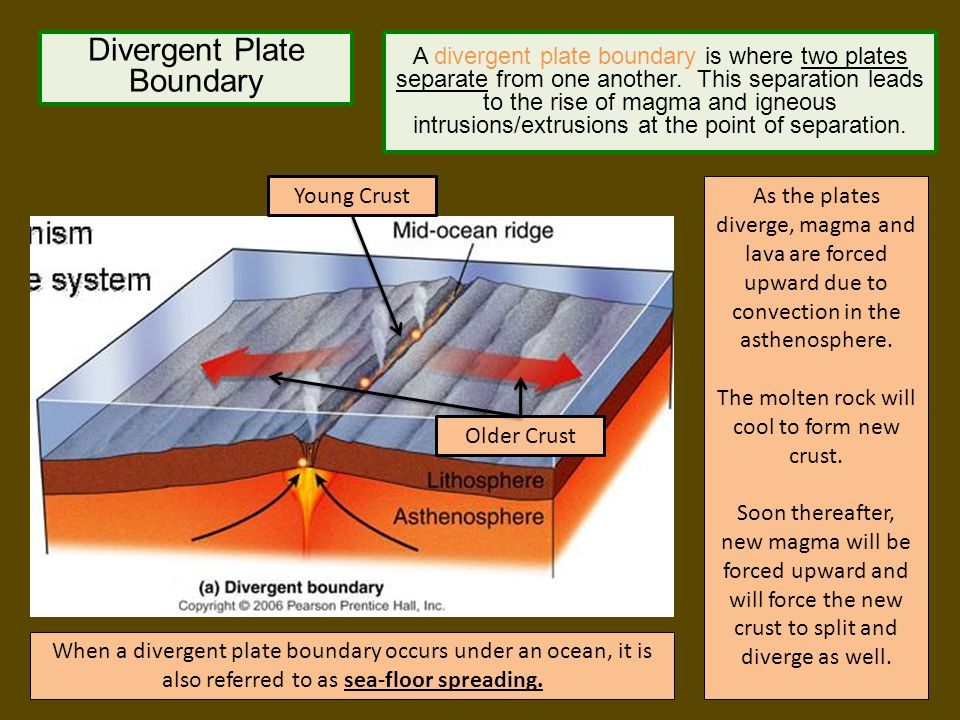 Divergent Plate Boundary When a divergent plate boundary occurs under a continent, it is also referred to as rift valley.