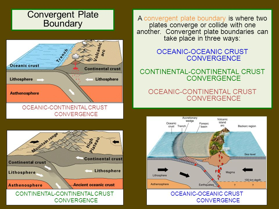 Convergent Plate Boundary A convergent plate boundary is where two plates converge or collide with one another. Convergent plate boundaries can take p