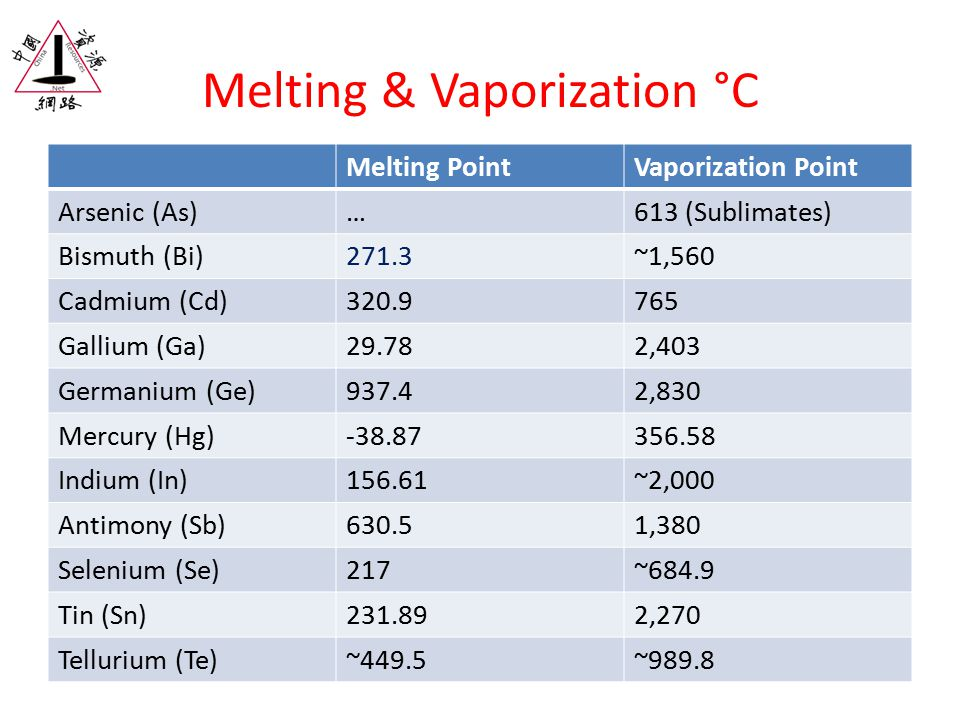 Melting & Vaporization °C Melting PointVaporization Point Arsenic (As)…613 (Sublimates) Bismuth (Bi)271.3~1,560 Cadmium (Cd)320.9765 Gallium (Ga)29.78