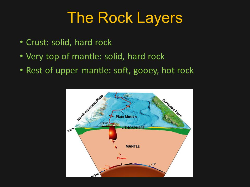The Rock Layers Crust: solid, hard rock Very top of mantle: solid, hard rock Rest of upper mantle: soft, gooey, hot rock