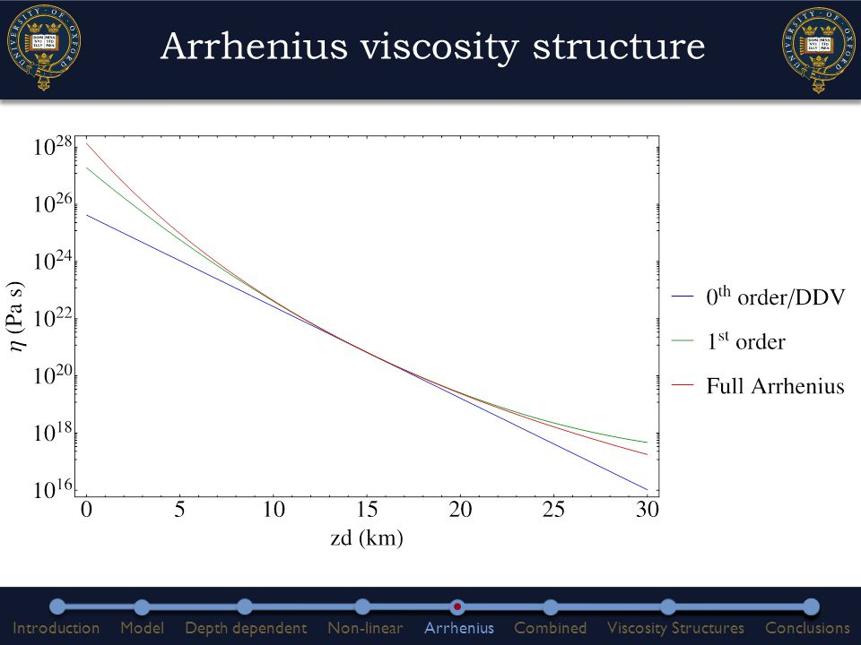 Arrhenius viscosity structure IntroductionModelDepth dependentNon-linearArrheniusCombinedViscosity StructuresConclusions