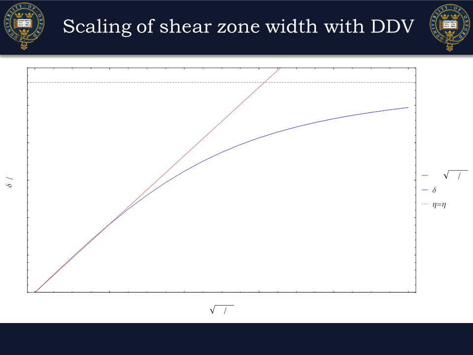 Scaling of shear zone width with DDV