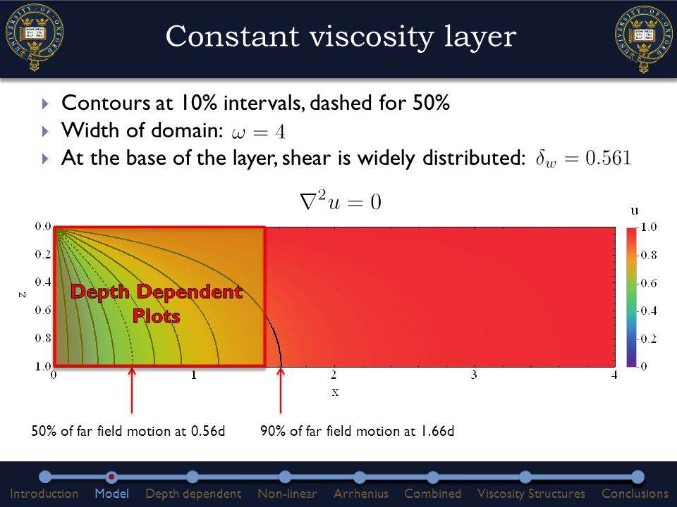  Contours at 10% intervals, dashed for 50%  Width of domain:  At the base of the layer, shear is widely distributed: Constant viscosity layer 90% of far field motion at 1.66d50% of far field motion at 0.56d IntroductionModelDepth dependentNon-linearArrheniusCombinedViscosity StructuresConclusions