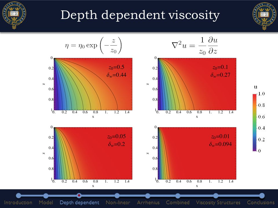 Non-linear ductile shear zones  Uniform properties:  Viscosity structure:  Governing equation:  Approximate solution assuming : Constants J 2 : Second invariant of strain tensor w: width of domain Rheological Parameters n: power law Variables u: velocity η: viscosity Constants J 2 : Second invariant of strain tensor w: width of domain Rheological Parameters n: power law Variables u: velocity η: viscosity