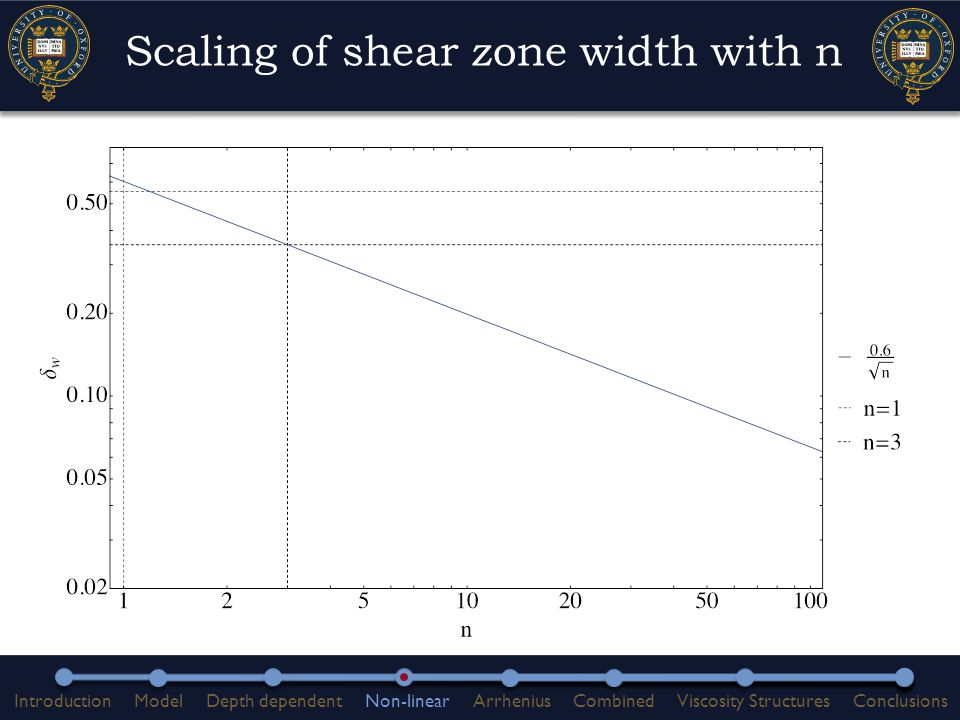 Scaling of shear zone width with n IntroductionModelDepth dependentNon-linearArrheniusCombinedViscosity StructuresConclusions