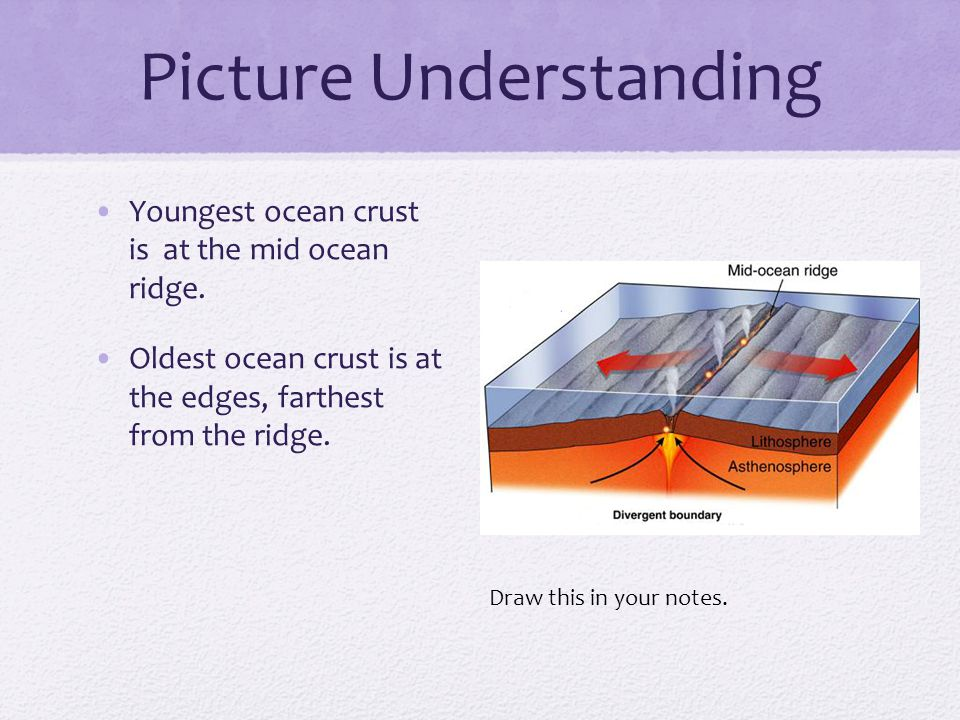 Picture Understanding Youngest ocean crust is at the mid ocean ridge.