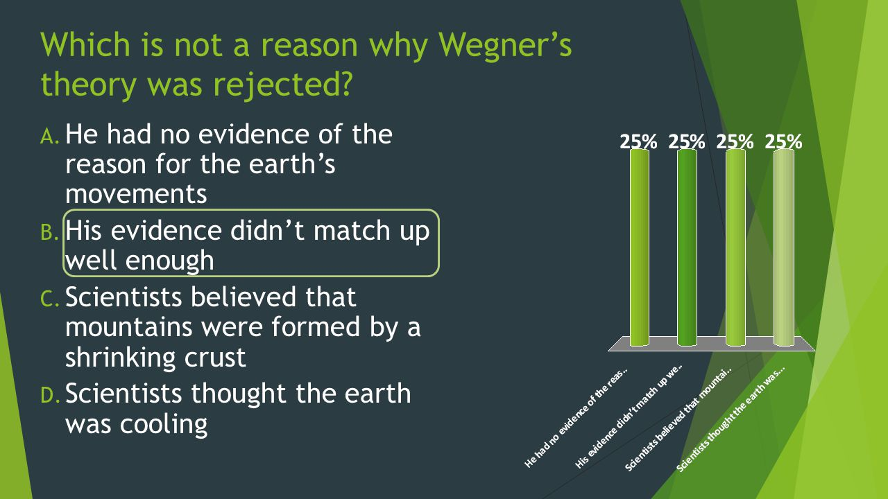 Which is not a reason why Wegner's theory was rejected.