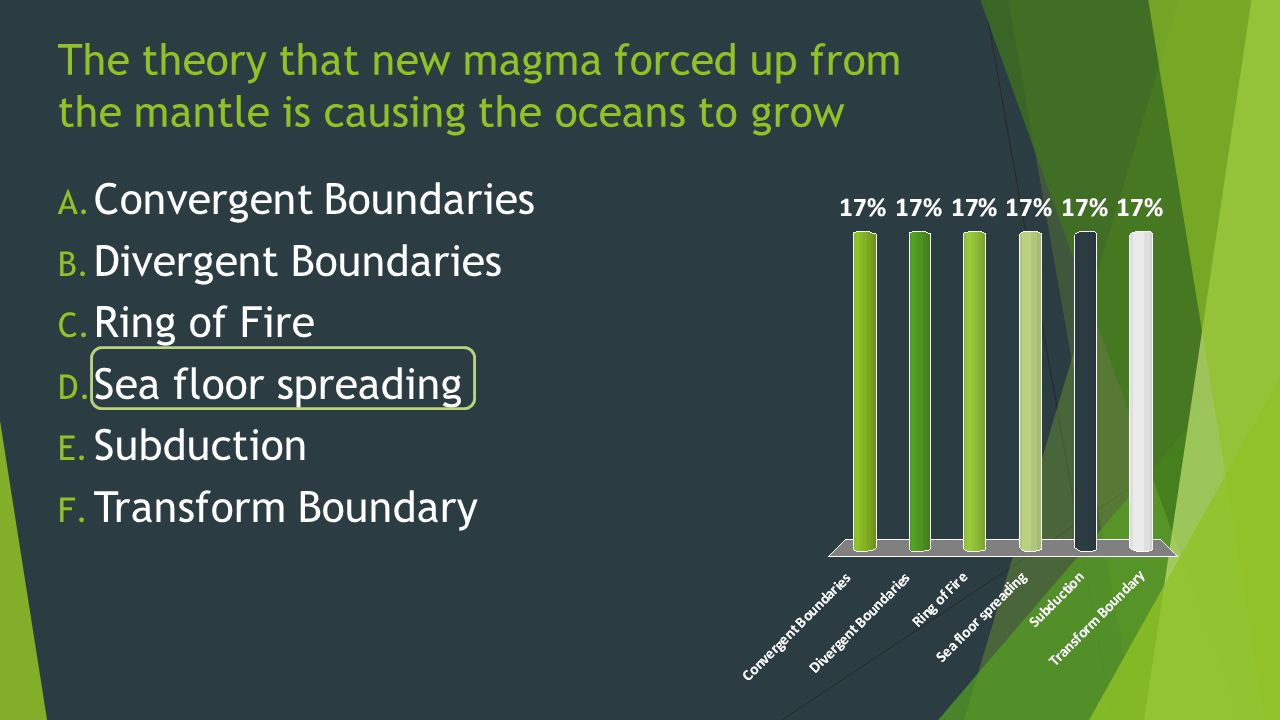 The theory that new magma forced up from the mantle is causing the oceans to grow A.