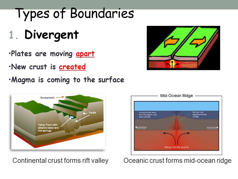 Types of Boundaries 1.
