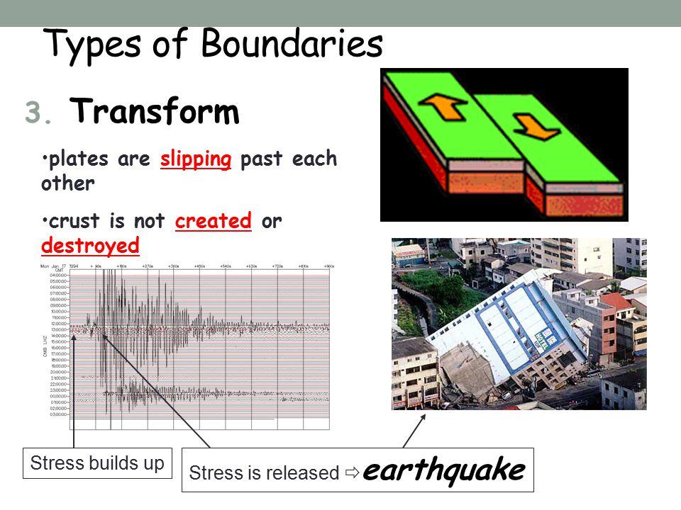 Types of Boundaries 3.