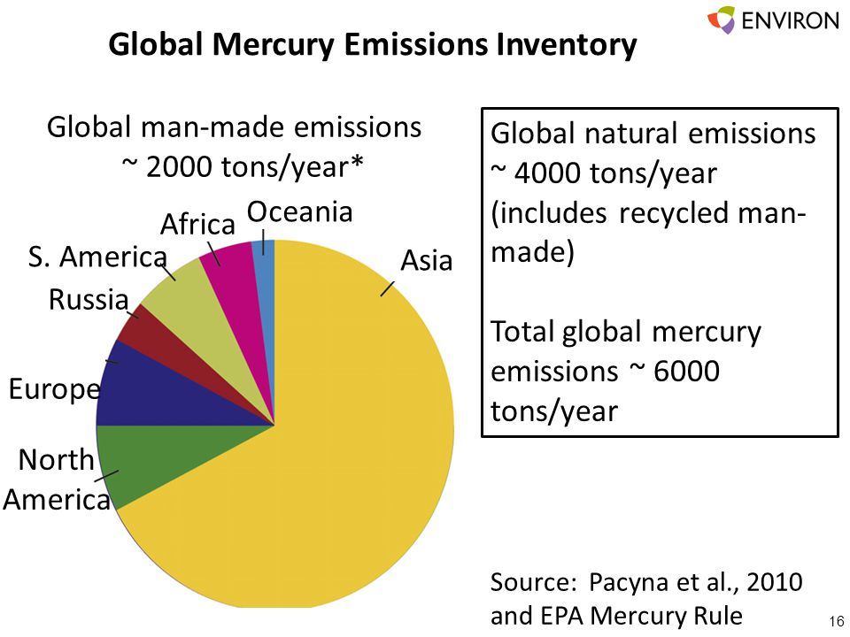 Global Mercury Emissions Inventory 16 Global natural emissions ~ 4000 tons/year (includes recycled man- made) Total global mercury emissions ~ 6000 to