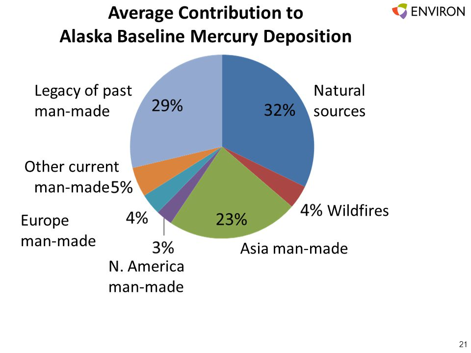 Average Contribution to Alaska Baseline Mercury Deposition 21 Natural sources Wildfires Asia man-made N. America man-made Europe man-made Other curren