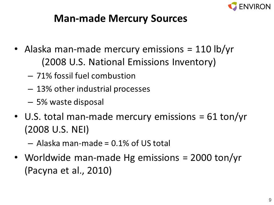 Man-made Mercury Sources 9 Alaska man-made mercury emissions = 110 lb/yr (2008 U.S. National Emissions Inventory) – 71% fossil fuel combustion – 13% o