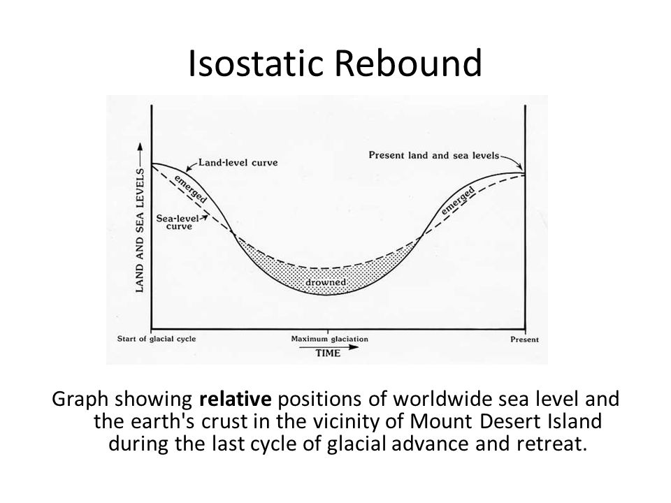 Isostatic Rebound Graph showing relative positions of worldwide sea level and the earth s crust in the vicinity of Mount Desert Island during the last cycle of glacial advance and retreat.