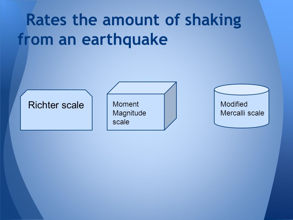 Rates the amount of shaking from an earthquake Richter scale Moment Magnitude scale Modified Mercalli scale