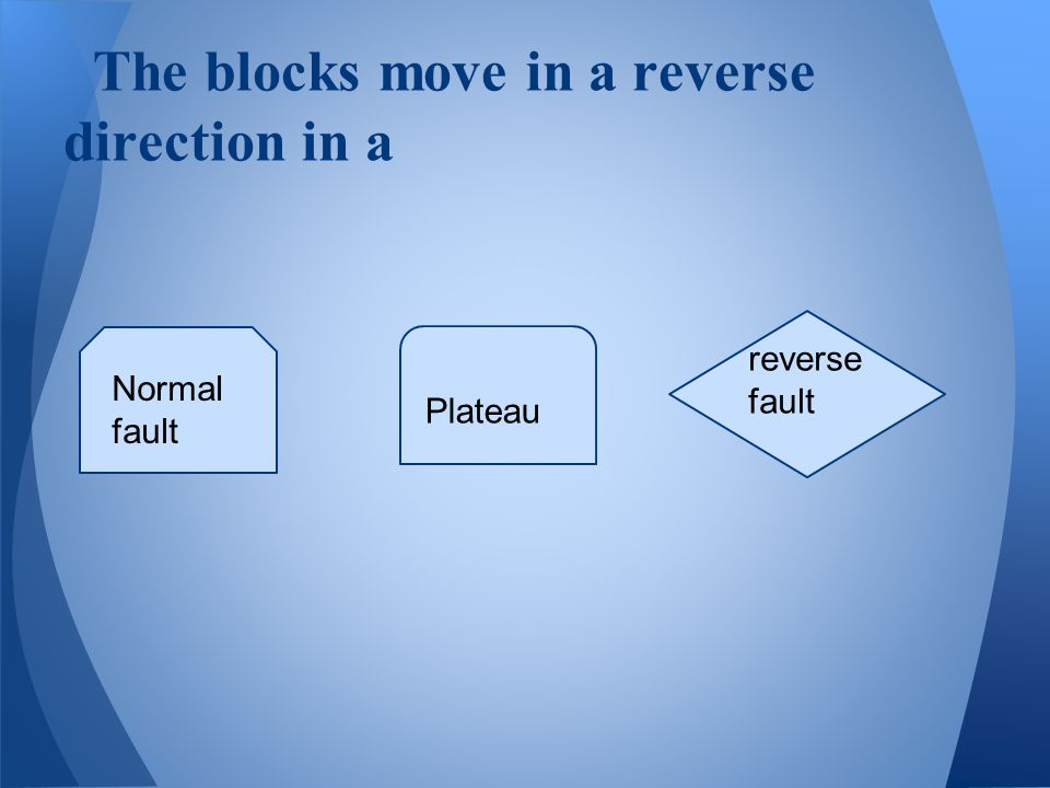 The blocks move in a reverse direction in a Normal fault Plateau reverse fault