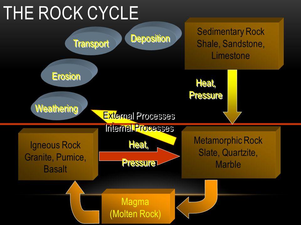 Igneous Rock Granite, Pumice, Basalt Sedimentary Rock Shale, Sandstone, Limestone Metamorphic Rock Slate, Quartzite, Marble Magma (Molten Rock) Weathe
