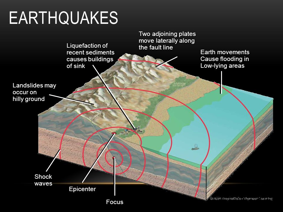 EARTHQUAKES Liquefaction of recent sediments causes buildings of sink Landslides may occur on hilly ground Shockwaves Epicenter Focus Two adjoining pl