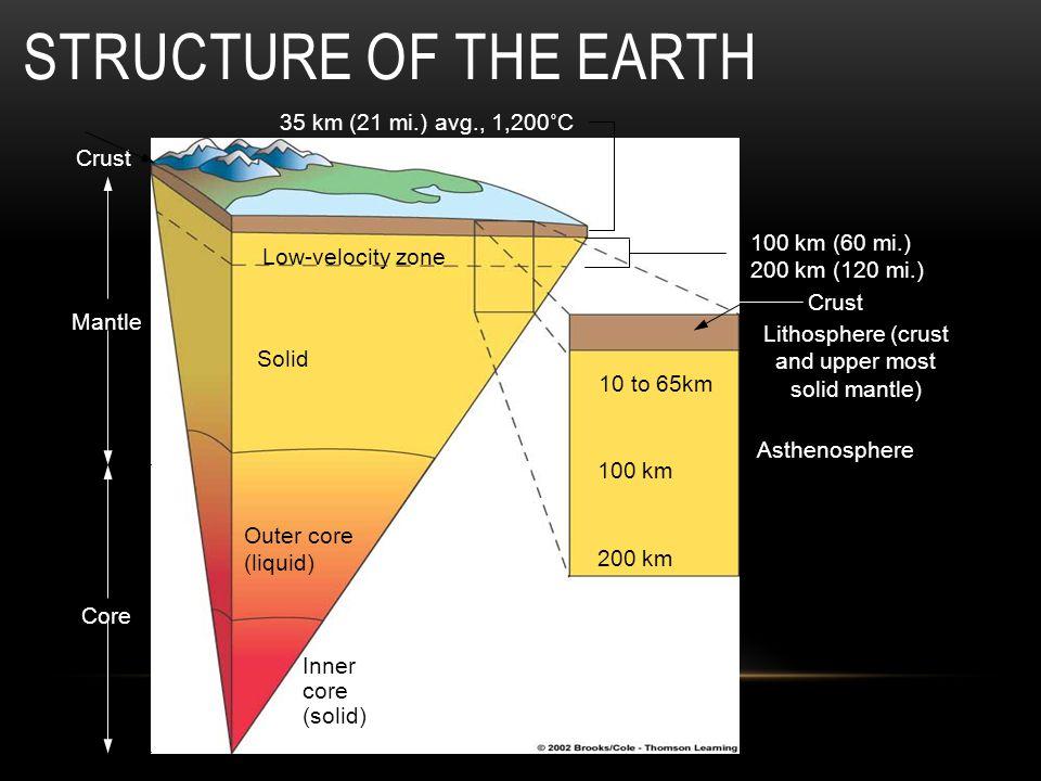 Mantle Core Crust Low-velocity zone Solid Outer core (liquid) Inner core (solid) 35 km (21 mi.) avg., 1,200˚C 2,900km (1,800 mi.) 3,700˚C 5,200 km (3,