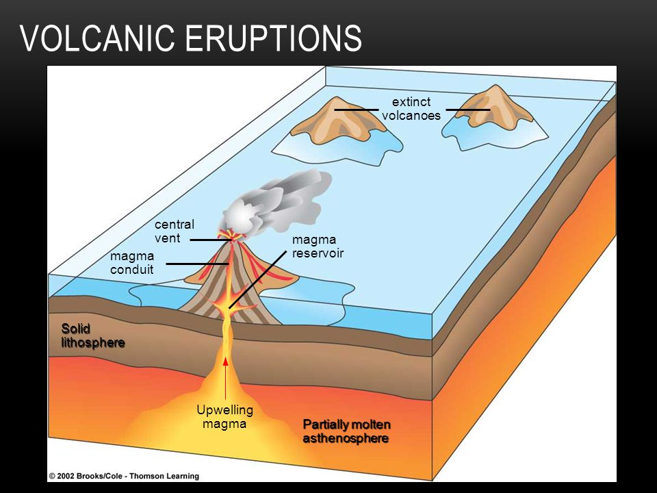 VOLCANIC ERUPTIONS extinct volcanoes magma reservoir central vent magma conduit Solidlithosphere Upwelling magma Partially molten asthenosphere