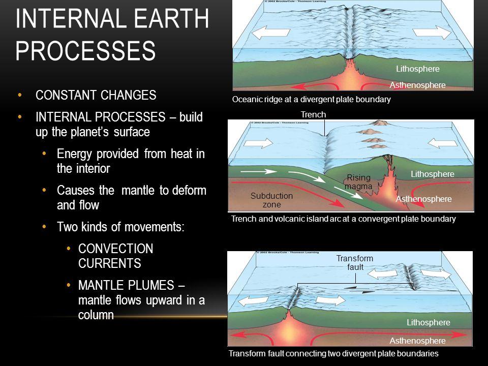 INTERNAL EARTH PROCESSES Lithosphere Asthenosphere Oceanic ridge at a divergent plate boundary Lithosphere Trench Volcanic island arc Asthenosphere Ri