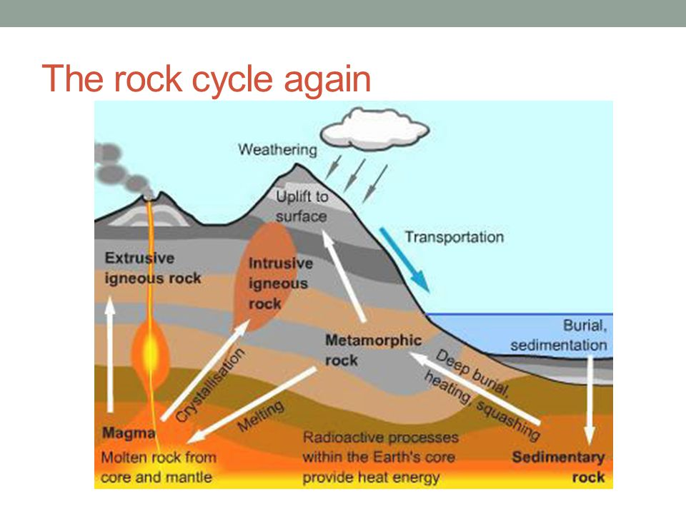 The rock cycle again