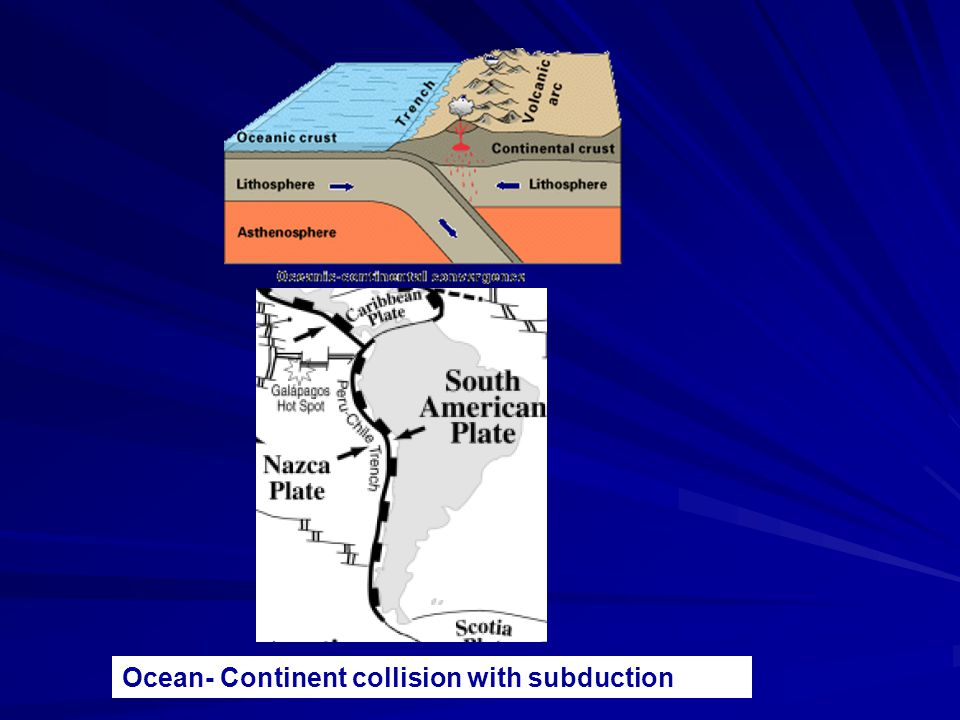 Ocean- Continent collision with subduction