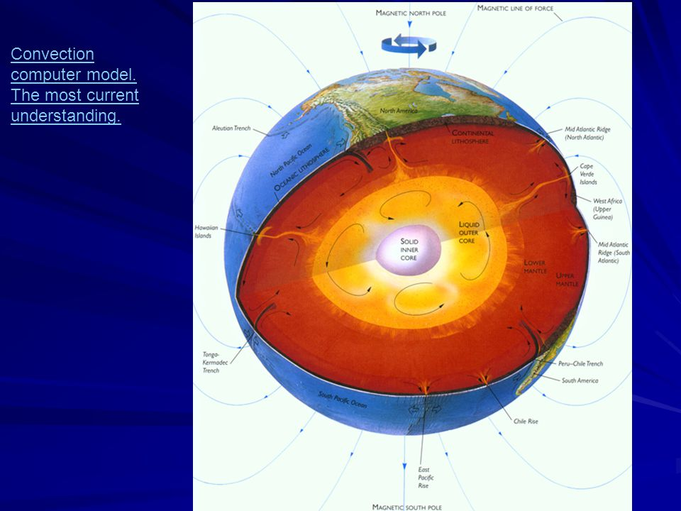 So by the mid-60's all the evidence came together to form the Theory of Plate tectonics This theory states that the Earth crust is broken into a serie