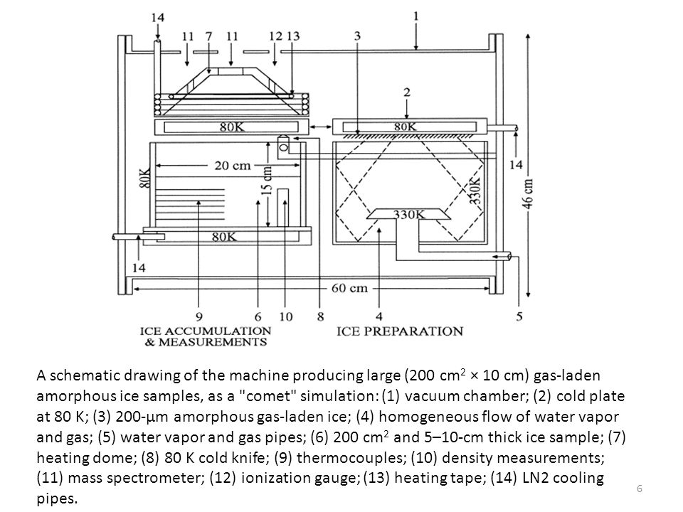 A schematic drawing of the machine producing large (200 cm 2 × 10 cm) gas-laden amorphous ice samples, as a comet simulation: (1) vacuum chamber; (2) cold plate at 80 K; (3) 200-μm amorphous gas-laden ice; (4) homogeneous flow of water vapor and gas; (5) water vapor and gas pipes; (6) 200 cm 2 and 5–10-cm thick ice sample; (7) heating dome; (8) 80 K cold knife; (9) thermocouples; (10) density measurements; (11) mass spectrometer; (12) ionization gauge; (13) heating tape; (14) LN2 cooling pipes.