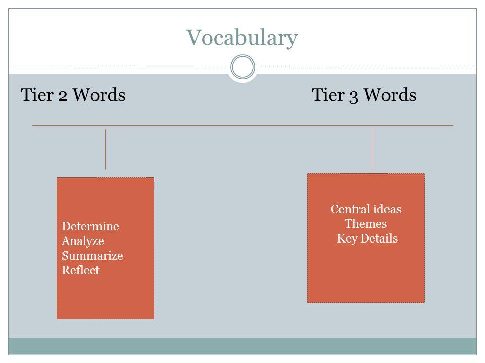 Vocabulary Tier 2 WordsTier 3 Words Determine Analyze Summarize Reflect Central ideas Themes Key Details
