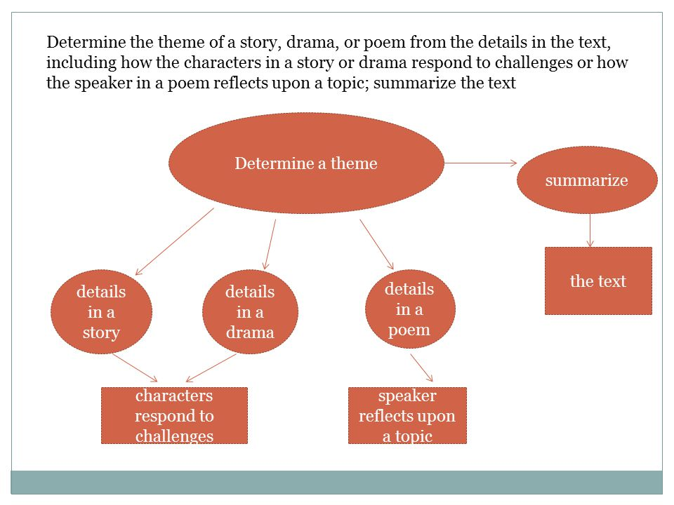 Determine a theme Determine the theme of a story, drama, or poem from the details in the text, including how the characters in a story or drama respon