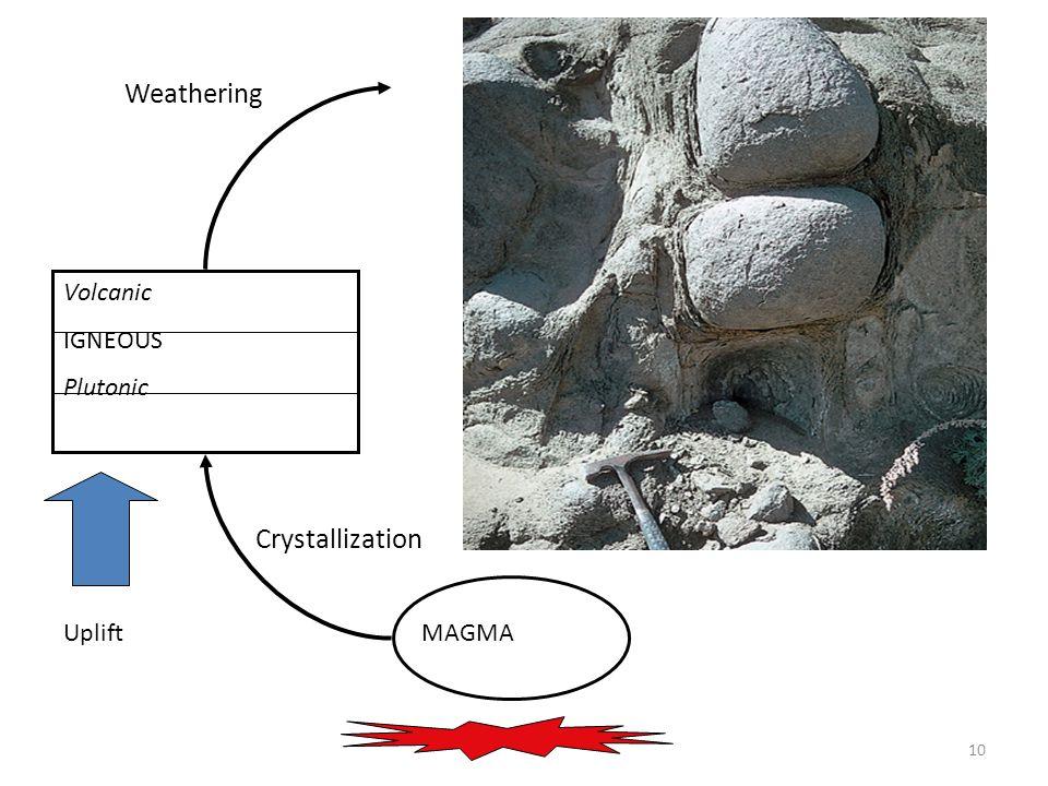 10 MAGMA Volcanic IGNEOUS Plutonic Uplift Crystallization Weathering