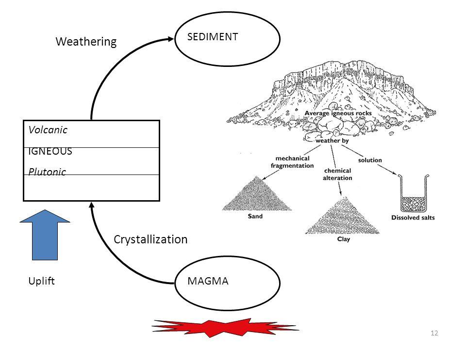 12 MAGMA Volcanic IGNEOUS Plutonic SEDIMENT Uplift Crystallization Weathering SEDIMENT