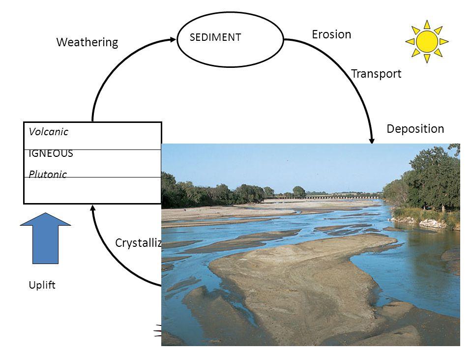 13 MAGMA Volcanic IGNEOUS Plutonic SEDIMENT SEDIMENTARY Uplift Crystallization Weathering Erosion Transport Deposition