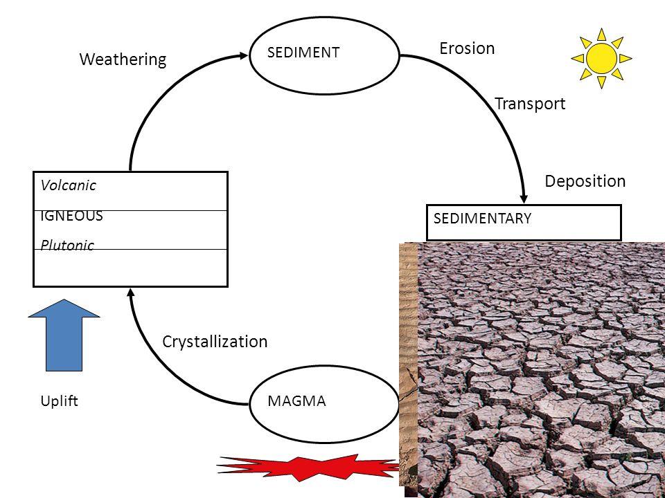 14 MAGMA Volcanic IGNEOUS Plutonic SEDIMENT SEDIMENTARY Uplift Crystallization Weathering Erosion Transport Deposition
