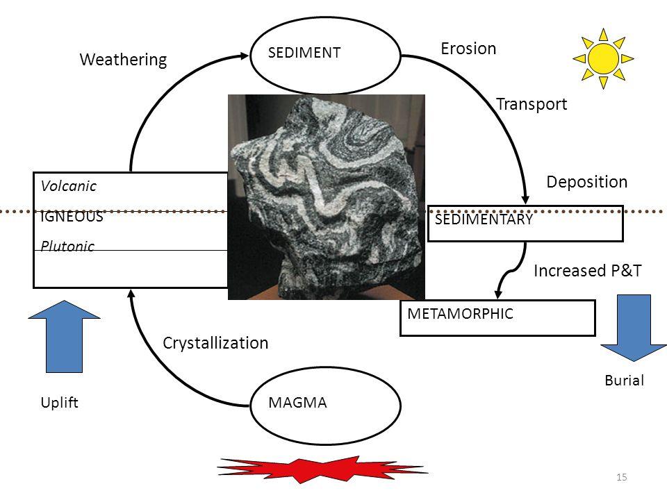 15 MAGMA Volcanic IGNEOUS Plutonic SEDIMENT SEDIMENTARY METAMORPHIC Uplift Burial Increased P&T Crystallization Weathering Erosion Transport Depositio
